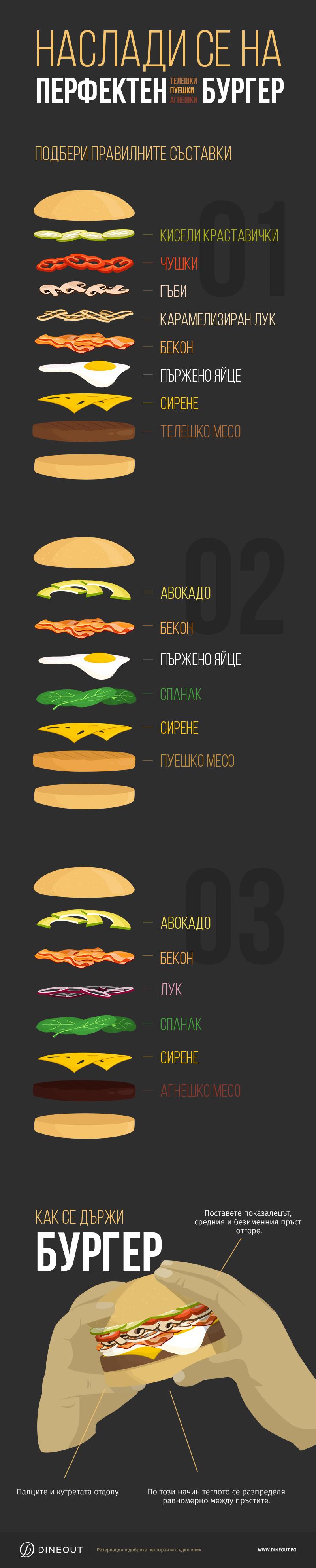 Всичко за бургера